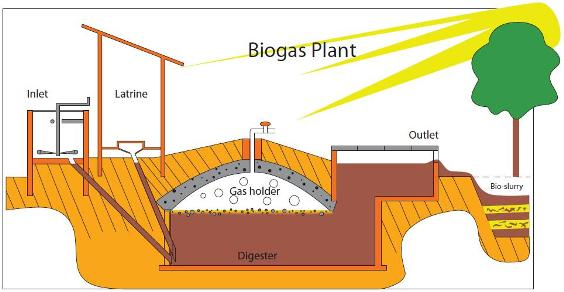 low cost inventions - biogas plant